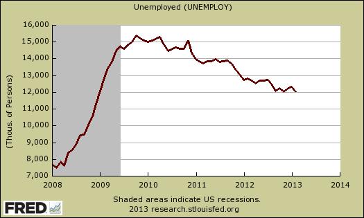 unemployed level 2/13