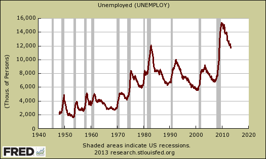 unemployed historical levels