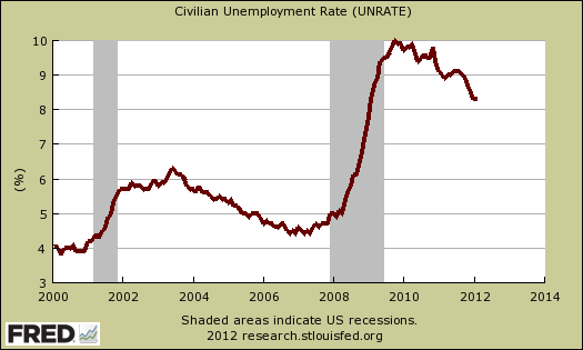 unemployment rate jan 2012