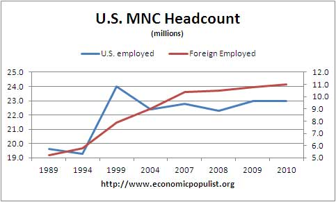 us mnc employ