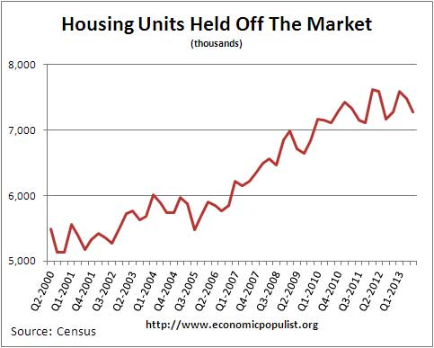 vacant housing units off market