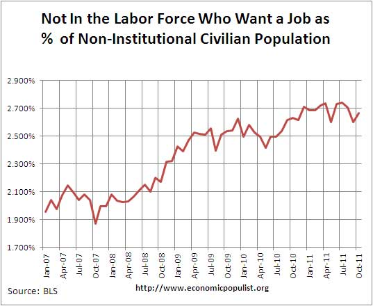 want a job not in labor force 10/11