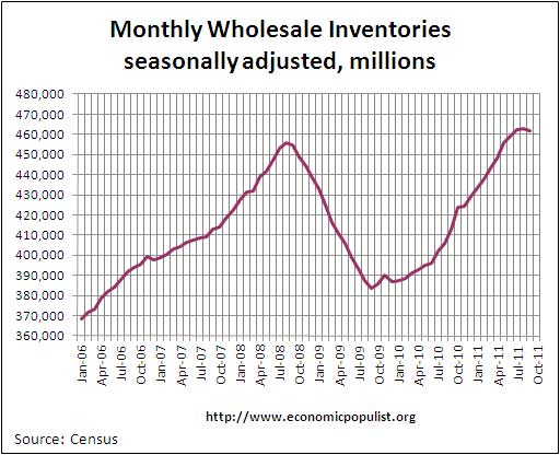 wholesale inventories 9/11