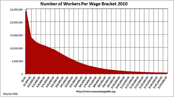 workers per wage 2010