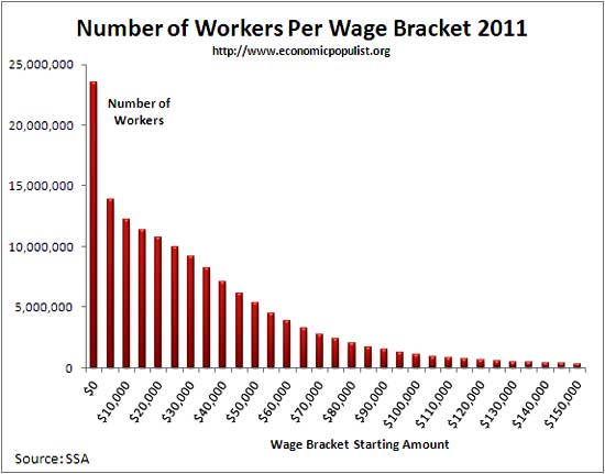 workers wage bracket 2011