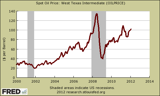 w texas oil price