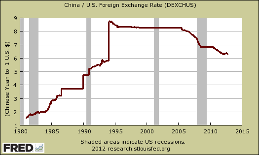 yuan dollar exchange rate