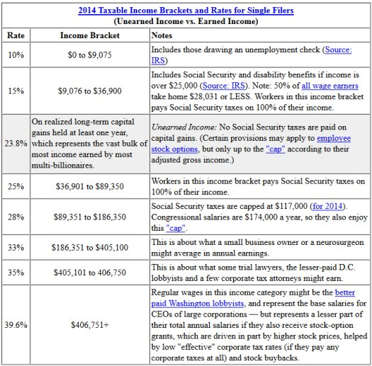 2014 tax brackets and tax rates