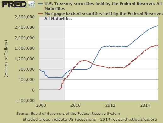 Debt held by the Federal Reserve