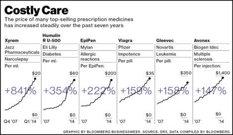 Obscene drug prices