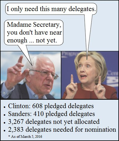Actual pledged delegates 2016 Dem Primary March 5