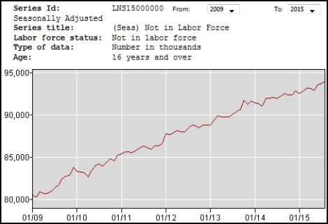 Not in labor force since Great Recession