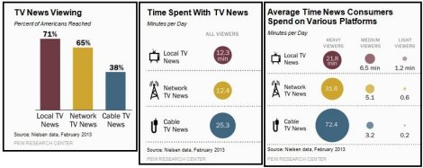 Pew Research - Cable TV Ratings
