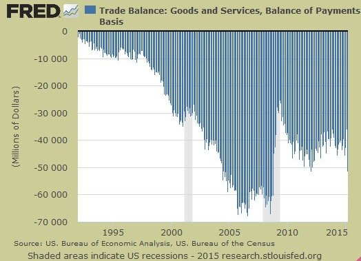 Historical U.S.  trade deficit since NAFTA