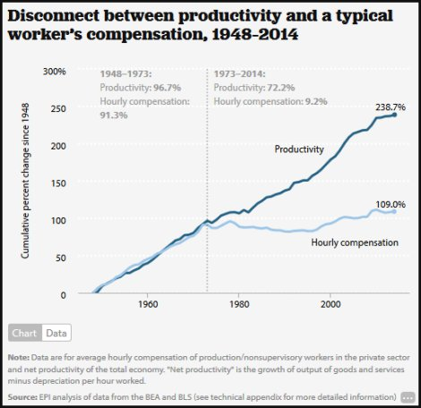 Most increases in productivity (growth/profits) since 1973 when to company executives and investors, not to workers.