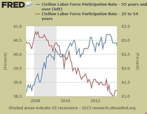 LFPR for older and prime-age workers