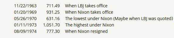 Stock quotes LBJ and Nixon