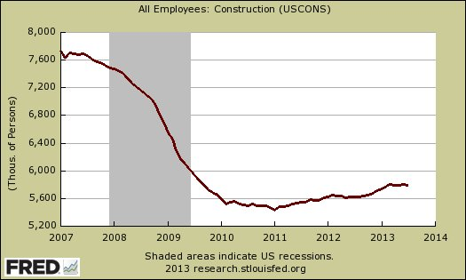 Unemployment in the construction industry