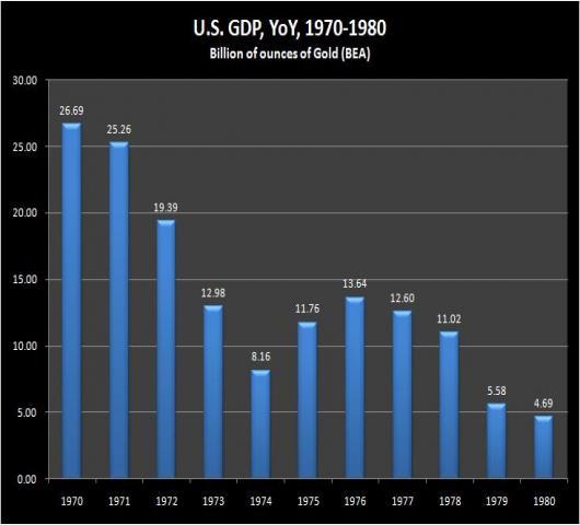 USGDPYOY%28gold%29%20-%201970-1980.jpg