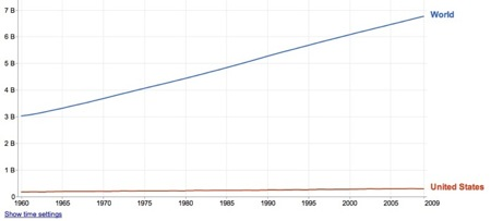 World-USA population graph (Google public domain)