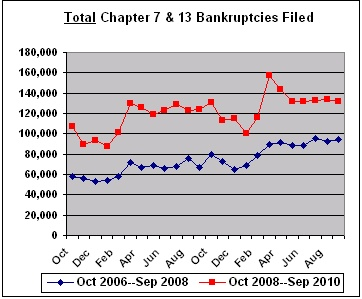 Chapter 7 and 13 Bankruptcies Filed