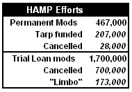 HAMP Efforts Table