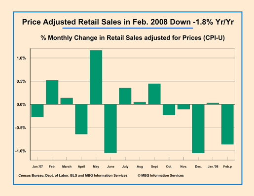 Price adjusted retail sales down Feb. '08